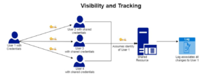 Shared accounts visibility and tracking - Secret Double Octopus